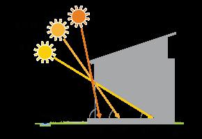 パッシブデザインのポイント 太陽の高度