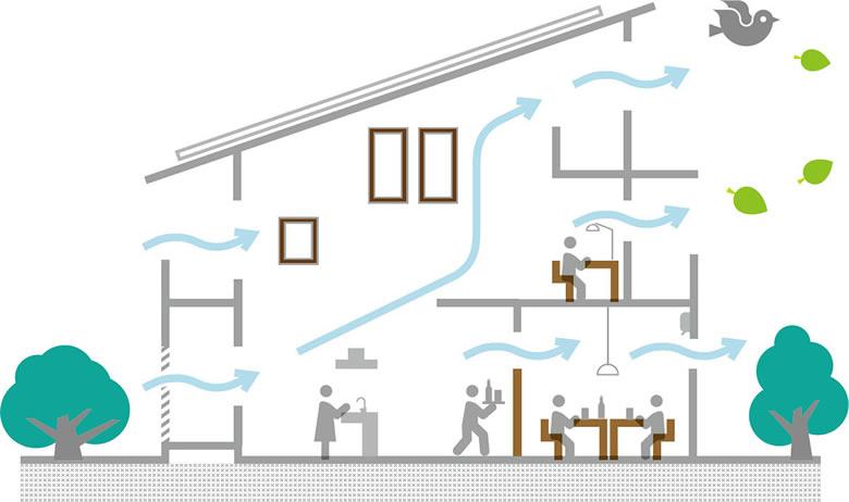 パッシブデザインのポイント 風の通り道を考えた設計