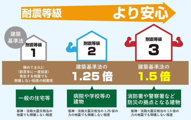 建築基準法の1.5倍 耐震等級3